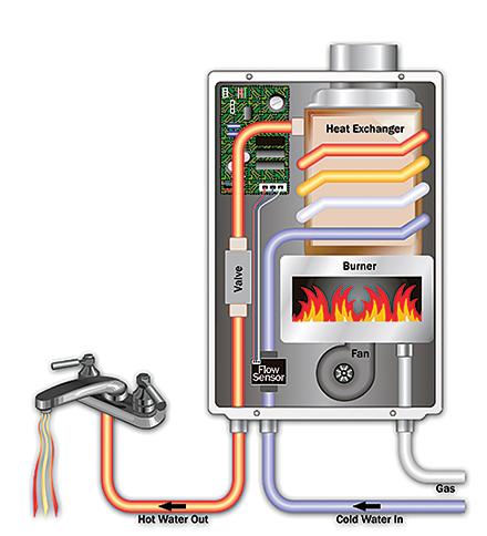 Polaris Water Heater Troubleshooting