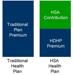How HSA Health Insurance Works