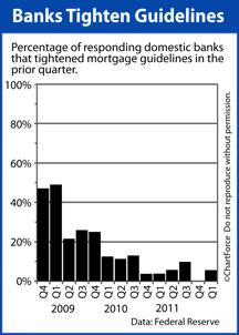 Senior Loan Officer Survey