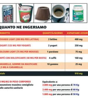 tabella aspartame