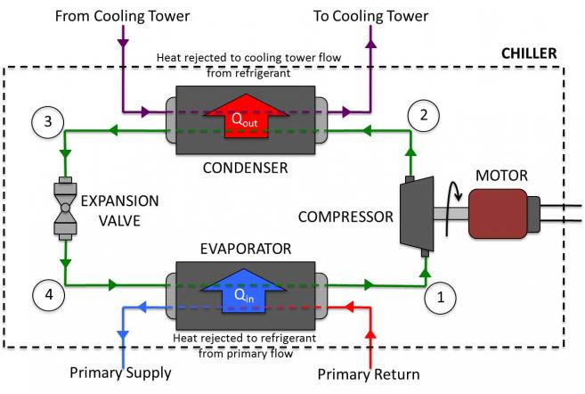 Refrigeration: Refrigeration Chiller Cycle