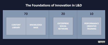 The foundations of innovation in L&D