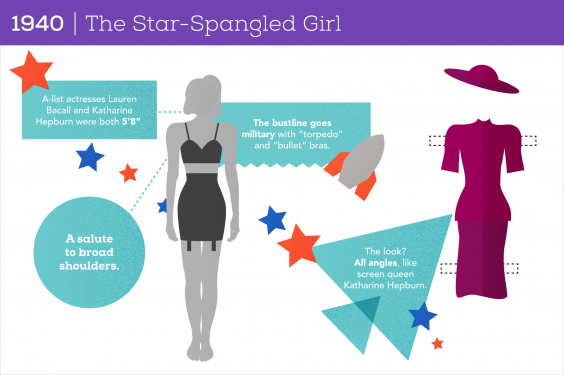 100 Years of Women's Body Image: 1940 The Star-Spangled Girl