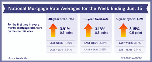 After Steady Decline, Mortgage Rates Rise