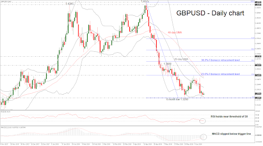 Technical Analysis – GBPUSD moves slightly above 6-month low; further losses are expected