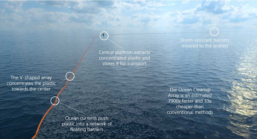An experiment to clean the worlds oceans of... | Applied Technotopia