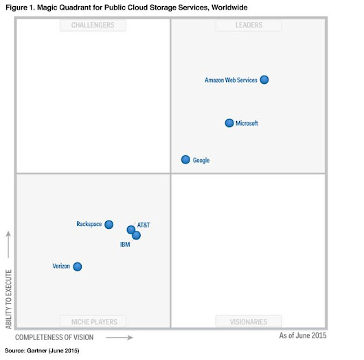 Gartner Storage MQ