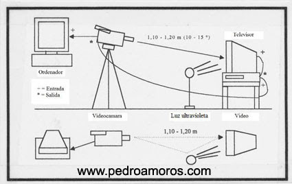 esquema de Psicoimagen - www.pedroamoros.com