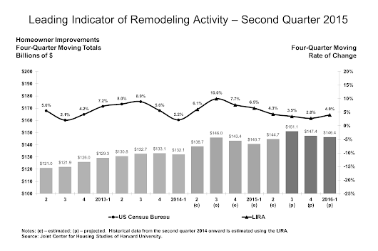 Spending on home remodeling is (slowly) improving