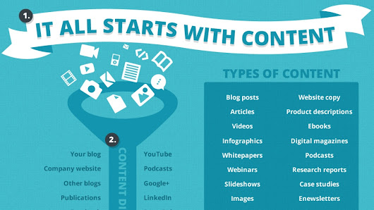 Quality Content, Social Media Management and SEO Tools