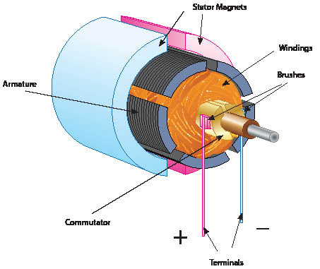 The world through electricity electromagnetism dc motor for Dc motor brushes function