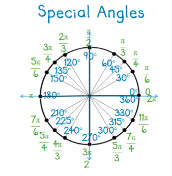 Teaching notes for Find the value for angles at sine, cosine, and ...