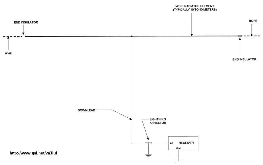 YF1AR yankee foxtrot one alpha romeo: Wire Antennas for Ham Radio