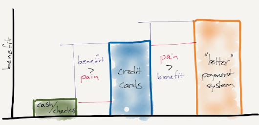 The Problem with Payments - stratechery by Ben Thompson