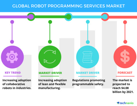 Lean Manufacturing to Boost the Robot Programming Services Market | Technavio | Business Wire