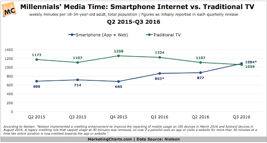 New Milestone for Millennials Media Time: Smartphone Web+Apps Tops Traditional TV