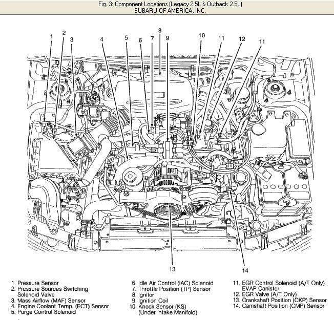 Engine Diagram 2007 Subaru 2 5 13 Pin Wiring Diagram Foreman Tukune Jeanjaures37 Fr
