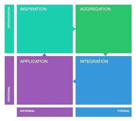 A Framework for Using Content Curation in a Learning Organization