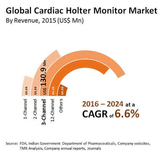 Cardiac Holter Monitor Market by Product, End Users & Forecast - 2024 | Transparency Market Research
