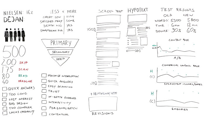 How to Write for the Web - a New Approach for Increased Engagement Whiteboard
