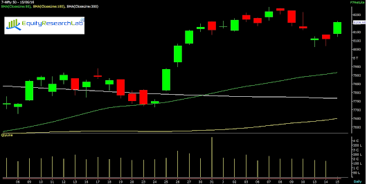 NIFTY SPOT: 8206.60 Equity Research Lab