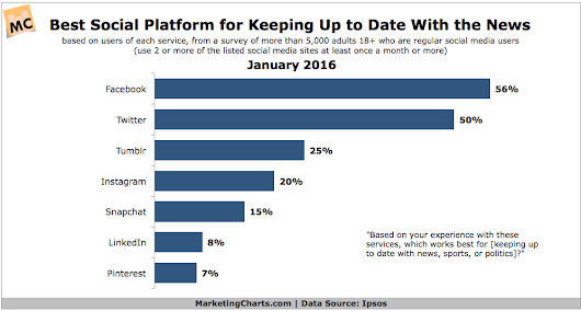 Which Social Platforms Do Users Feel Are Best for Keeping Up With the News?
