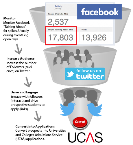 Social Media Interaction, the University Brand and Recruitment Performance