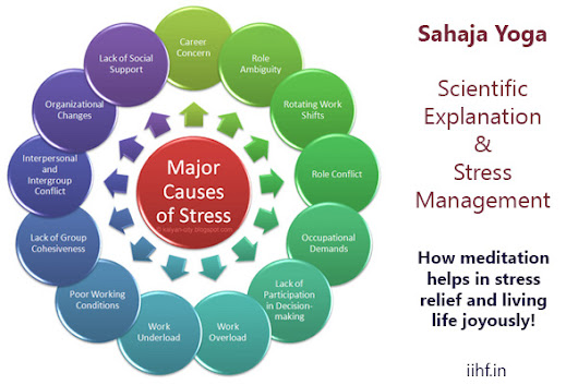 Sahaja Yoga - Scientific Explanation & Stress Management -