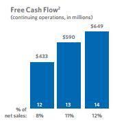CLX cash flow