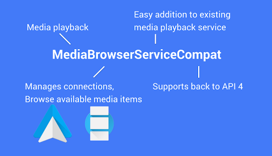 MediaBrowserServiceCompat and the modern media playback app — Google Developers
