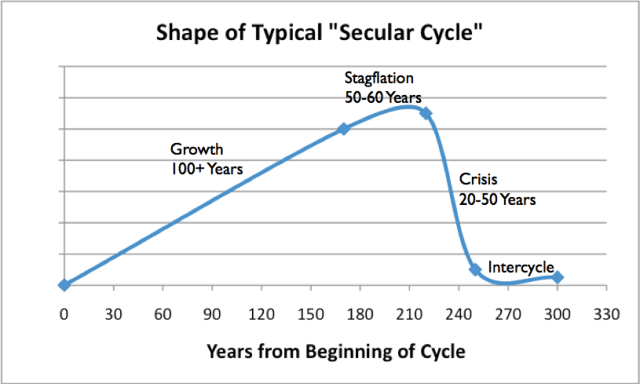 shape of typical secular cycle