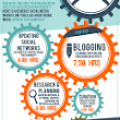 Social Media Marketing Work Flow – How Much Time To Invest (Infographic) | Trustworkz