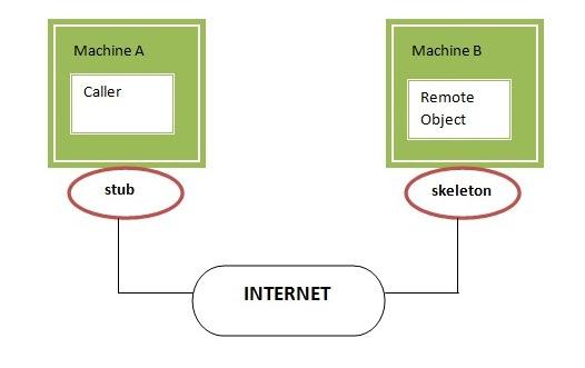 stub and skeleton in RMI