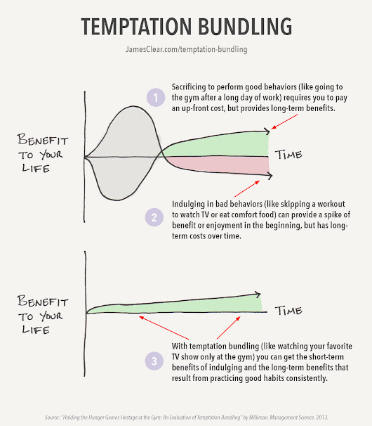 "How to Stop Procrastinating and Boost Your Willpower by Using ""Temptation Bundling"" 