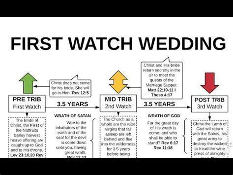 BRIDE OF CHRIST: FIRST WATCH WEDDING FLOW CHART BASIC