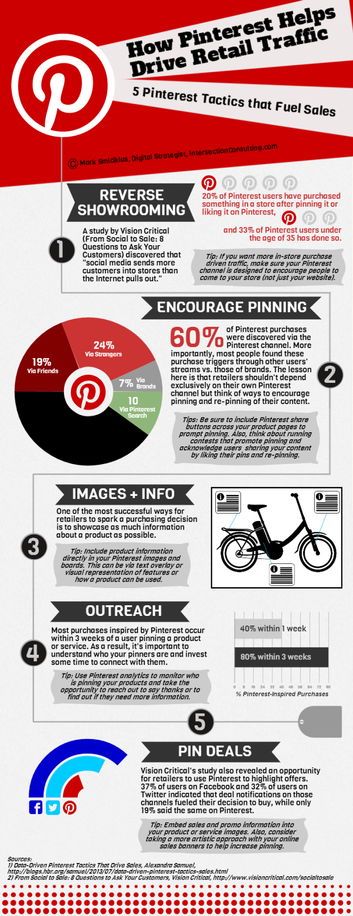 five ways retailers can Drive More sales From Pinterest [infographic], social media guide.