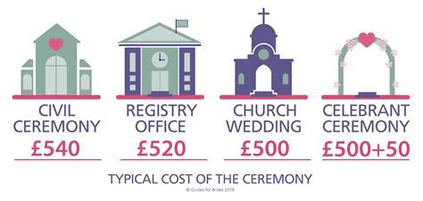 How much do wedding venues cost?   Guides for Brides