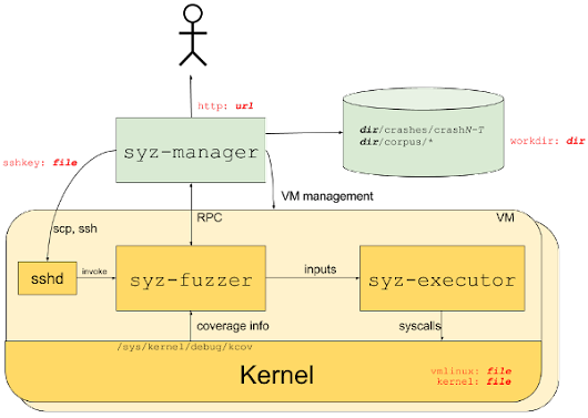 Coverage-guided kernel fuzzing with syzkaller [LWN.net]