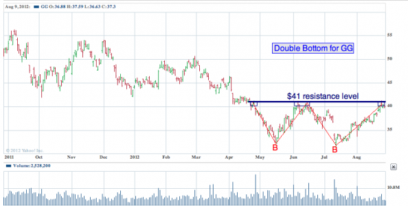 1-year chart of GG (Goldcorp, Inc.)