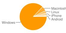 多く使用されているプラットフォームが表示された画像