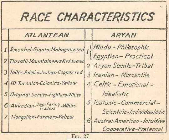 Risultati immagini per blavatsky aryan subraces