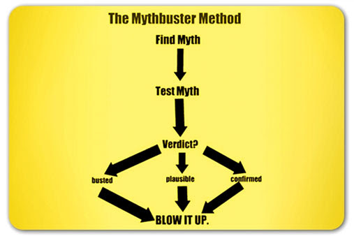 7 Myths that Undermine Content Marketing Success