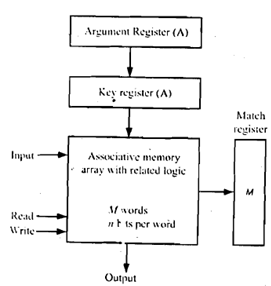 Block Diagram Of An Associative Memory Computer Engineering