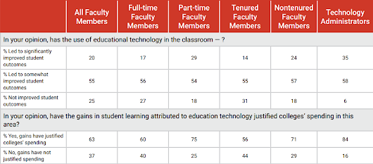 Partial Credit: The 2015 Survey of Faculty Attitudes on Technology | Inside Higher Ed