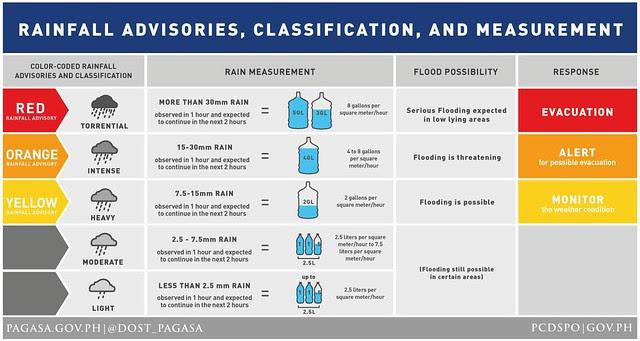 Rainfall Advisories
