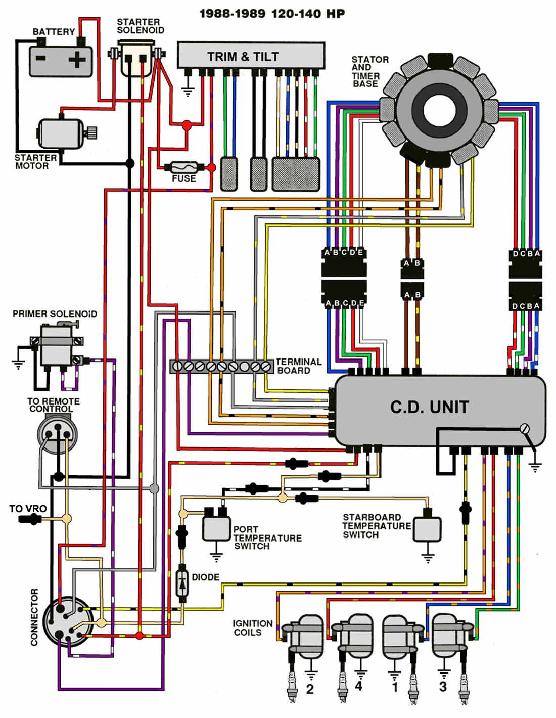 Diagram Johnson Outboard Wiring Diagram 1991 88 Hp Full Version Hd Quality 88 Hp Inkwiringx18 Locandadossello It