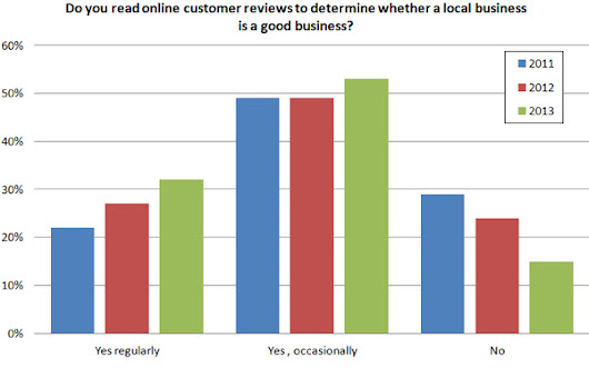 2013 Study: 79% Of Consumers Trust Online Reviews As Much As Personal Recommendations