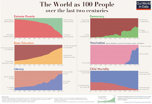 A history of global living conditions in 5 charts