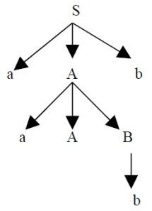 Programming Class: Q&A Assignment #6 Chapter 4 Review