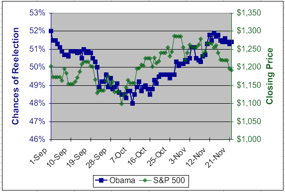 http://media.zenfs.com/en/blogs/thesignal/thesignal-obama-vs-sp500-11-2011.png